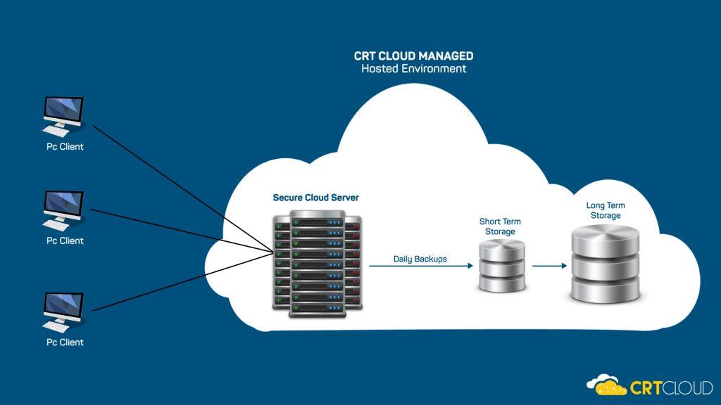 best-practice-cloud-hosting-services